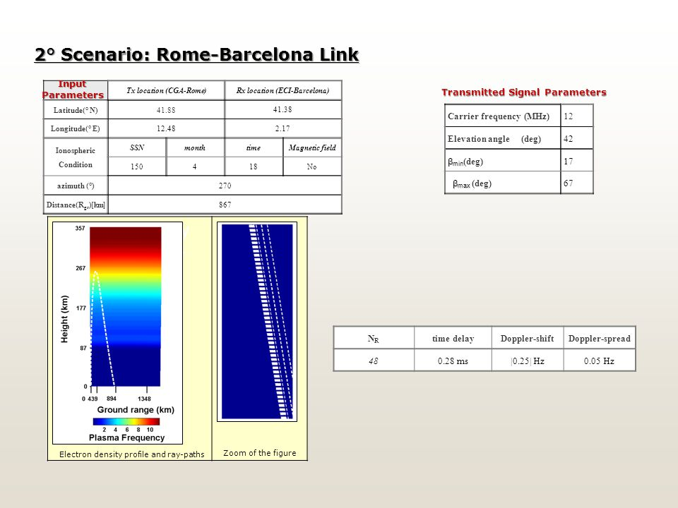2° Scenario: Rome-Barcelona Link Tx location (CGA-Rome) Rx location (ECI-Barcelona) Latitude(° N)41.88 41.38 Longitude(° E)12.48 2.17 Ionospheric Condition SSNmonthtimeMagnetic field 150418No azimuth (°)270 Distance(R gr )[km]867 InputParameters Carrier frequency (MHz)12 Elevation angle (deg)42 β min β min (deg) 17 β max β max (deg)67 Transmitted Signal Parameters Electron density profile and ray- paths Zoom of the figure NRNR time delay Doppler-shiftDoppler-spread 480.28 ms|0.25| Hz0.05 Hz