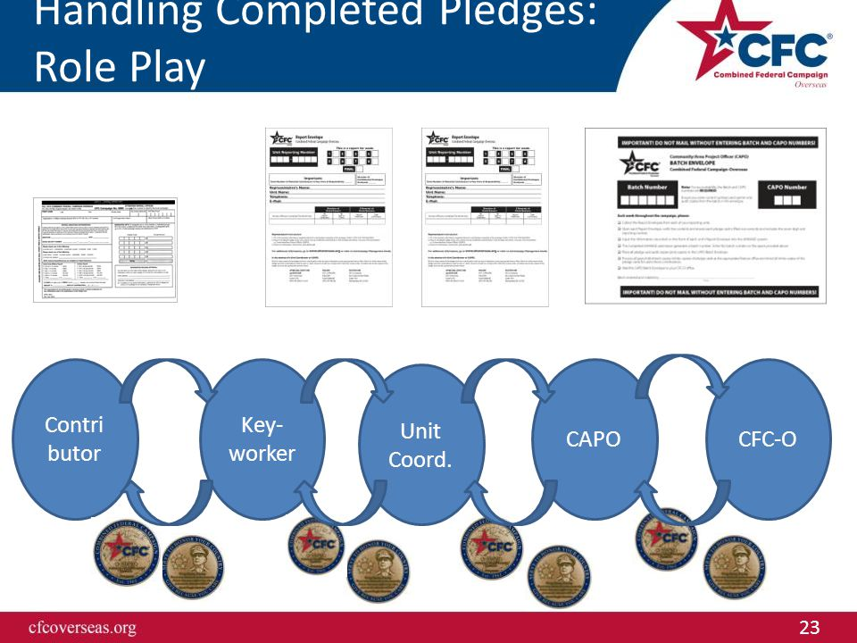 23 Handling Completed Pledges: Role Play Key- worker Unit Coord. CAPO Contri butor CFC-O