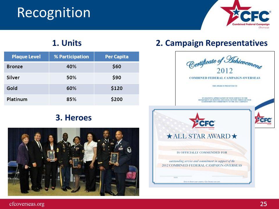 25 Recognition Plaque Level% ParticipationPer Capita Bronze40%$60 Silver50%$90 Gold60%$120 Platinum85%$200 1. Units2. Campaign Representatives 3. Hero