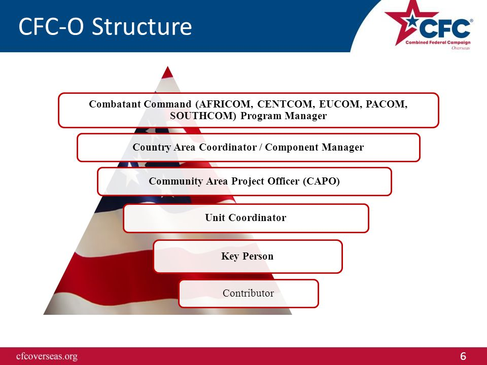 6 CFC-O Structure Combatant Command (AFRICOM, CENTCOM, EUCOM, PACOM, SOUTHCOM) Program Manager Country Area Coordinator / Component ManagerCommunity Area Project Officer (CAPO)Unit Coordinator Key Person Contributor