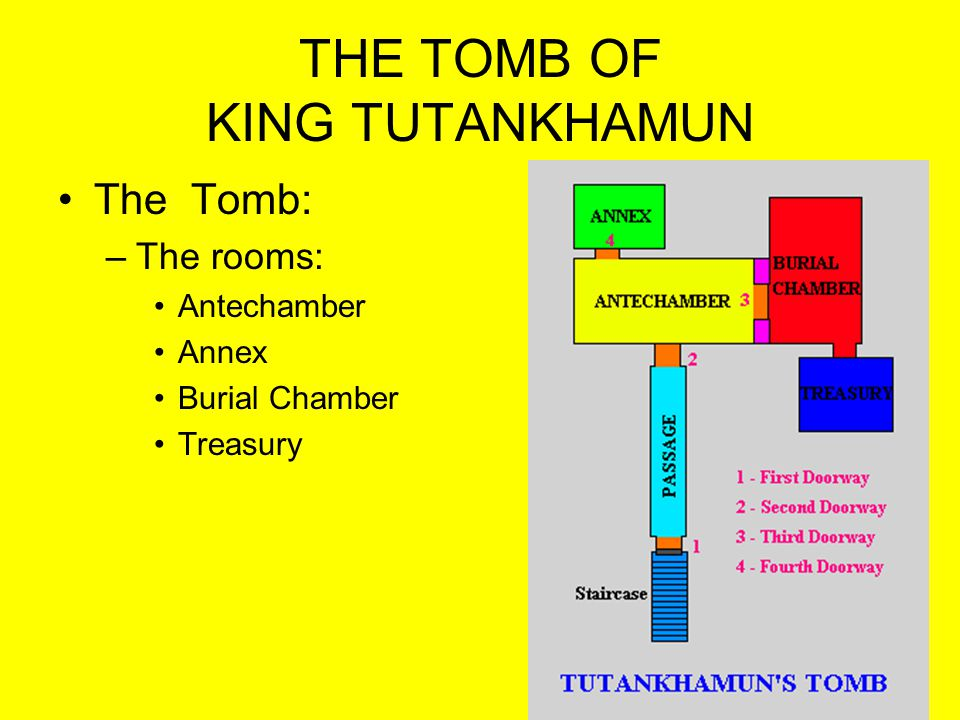 TUTS TOMB Burial Chamber –Gold/Wood Shrines Covered with thick gold foil, set on a wooden sledge 4 Shrines one inside the other