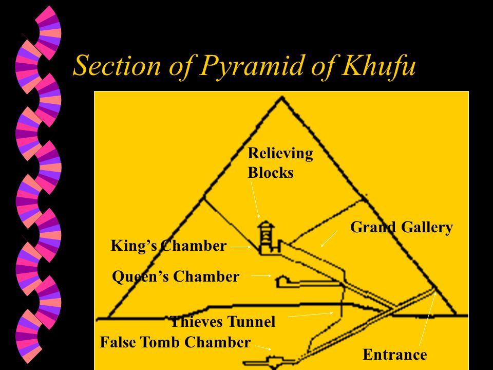 The Great Pyramids at Gizeh
