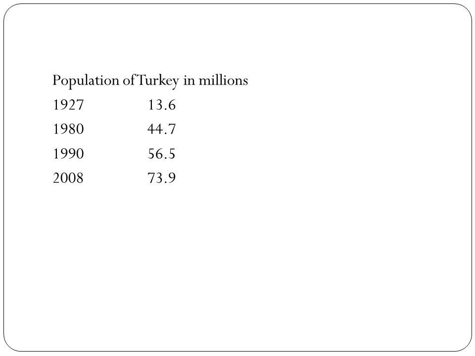 Population of Turkey in millions 192713.6 198044.7 199056.5 200873.9