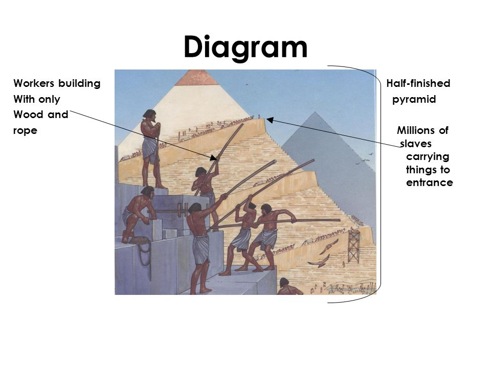 Diagram Workers building Half-finished With only pyramid Wood and rope Millions of slaves carrying things to entrance