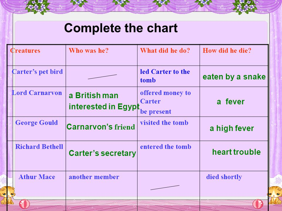 Complete the chart CreaturesWho was he What did he do How did he die.