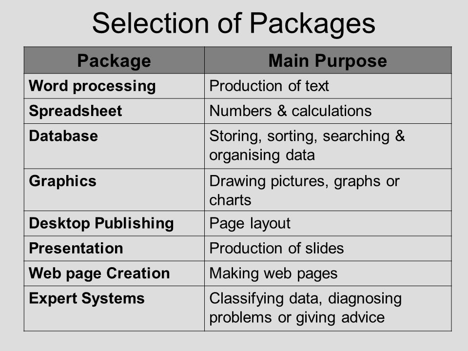 Selection of Packages PackageMain Purpose Word processingProduction of text SpreadsheetNumbers & calculations DatabaseStoring, sorting, searching & organising data GraphicsDrawing pictures, graphs or charts Desktop PublishingPage layout PresentationProduction of slides Web page CreationMaking web pages Expert SystemsClassifying data, diagnosing problems or giving advice