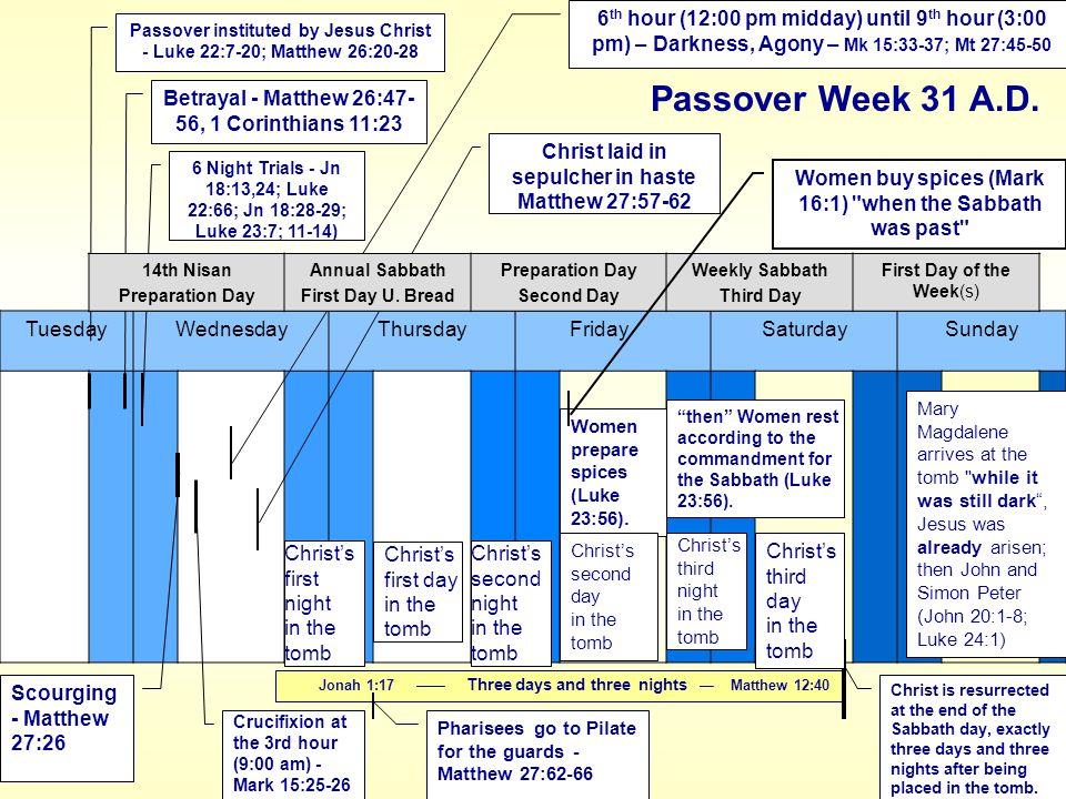 TuesdayWednesdayThursdayFridaySaturdaySunday Christ laid in sepulcher in haste Matthew 27:57-62 Pharisees go to Pilate for the guards - Matthew 27:62-66 Scourging - Matthew 27:26 Crucifixion at the 3rd hour (9:00 am) - Mark 15:25-26 Passover instituted by Jesus Christ - Luke 22:7-20; Matthew 26:20-28 Betrayal - Matthew 26:47- 56, 1 Corinthians 11:23 6 Night Trials - Jn 18:13,24; Luke 22:66; Jn 18:28-29; Luke 23:7; 11-14) 6 th hour (12:00 pm midday) until 9 th hour (3:00 pm) – Darkness, Agony – Mk 15:33-37; Mt 27:45-50 Jonah 1:17 —— Three days and three nights — Matthew 12:40 14th Nisan Preparation Day Annual Sabbath First Day U.