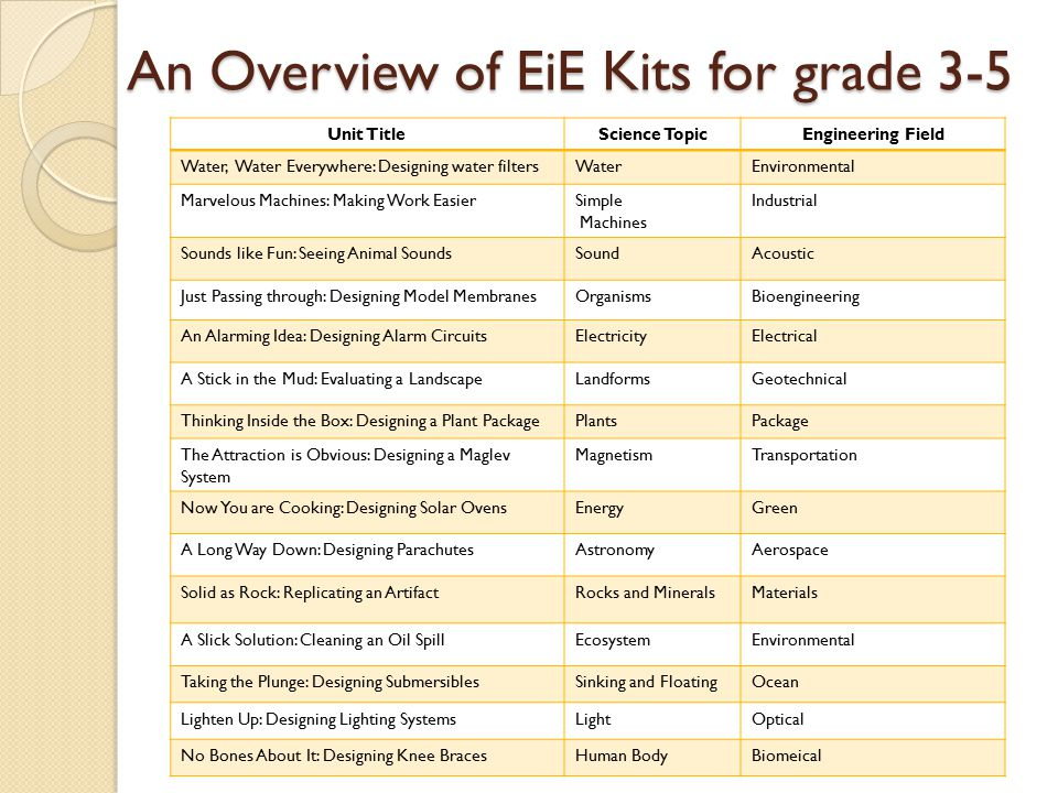 An Overview of EiE Kits for grade 3-5 Unit TitleScience TopicEngineering Field Water, Water Everywhere: Designing water filtersWaterEnvironmental Marvelous Machines: Making Work EasierSimple Machines Industrial Sounds like Fun: Seeing Animal SoundsSoundAcoustic Just Passing through: Designing Model MembranesOrganismsBioengineering An Alarming Idea: Designing Alarm CircuitsElectricityElectrical A Stick in the Mud: Evaluating a LandscapeLandformsGeotechnical Thinking Inside the Box: Designing a Plant PackagePlantsPackage The Attraction is Obvious: Designing a Maglev System MagnetismTransportation Now You are Cooking: Designing Solar OvensEnergyGreen A Long Way Down: Designing ParachutesAstronomyAerospace Solid as Rock: Replicating an ArtifactRocks and MineralsMaterials A Slick Solution: Cleaning an Oil SpillEcosystemEnvironmental Taking the Plunge: Designing SubmersiblesSinking and FloatingOcean Lighten Up: Designing Lighting SystemsLightOptical No Bones About It: Designing Knee BracesHuman BodyBiomeical
