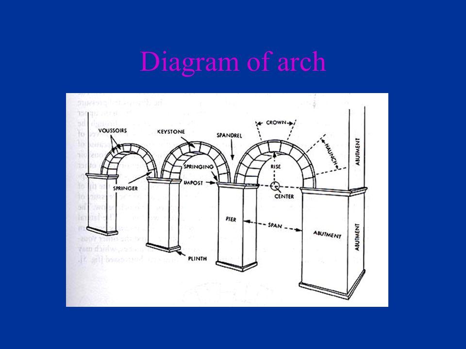 Diagram of arch