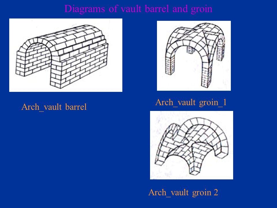 Arch_vault barrel Arch_vault groin_1 Arch_vault groin 2 Diagrams of vault barrel and groin