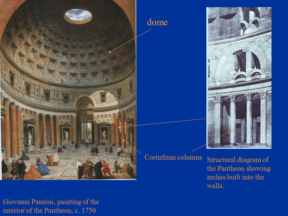 Giovanni Pannini, painting of the interior of the Pantheon, c. 1750 Structural diagram of the Pantheon showing arches built into the walls. dome Corin