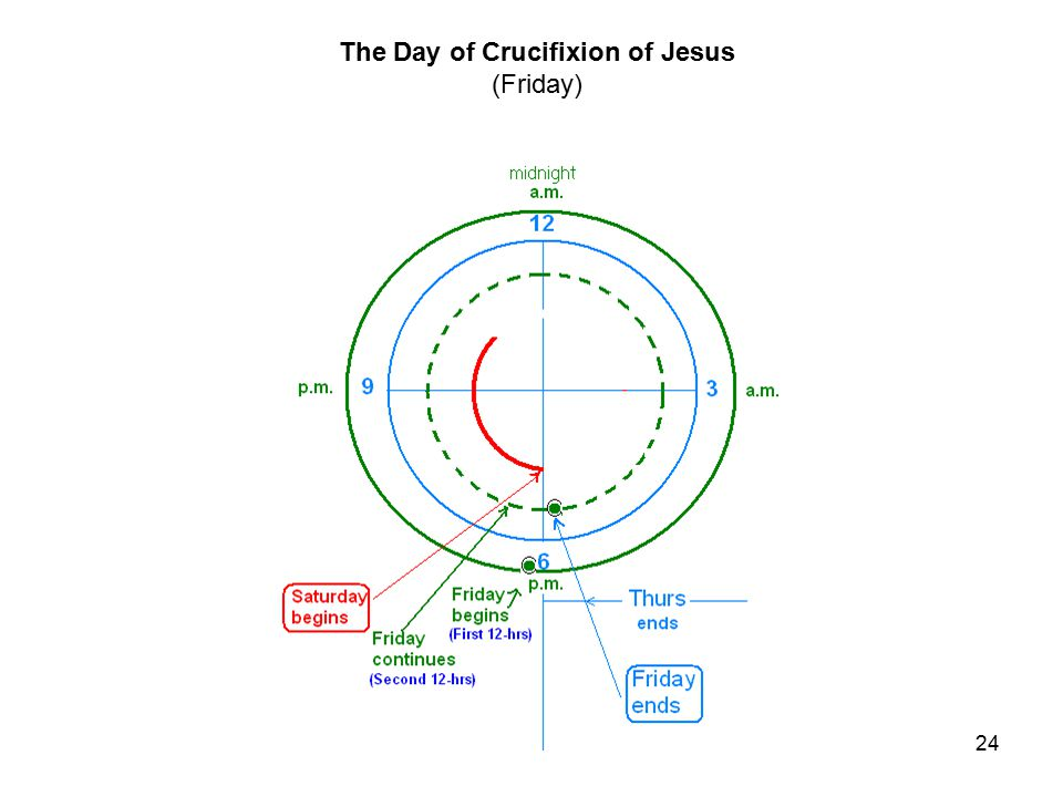 24 The Day of Crucifixion of Jesus (Friday)