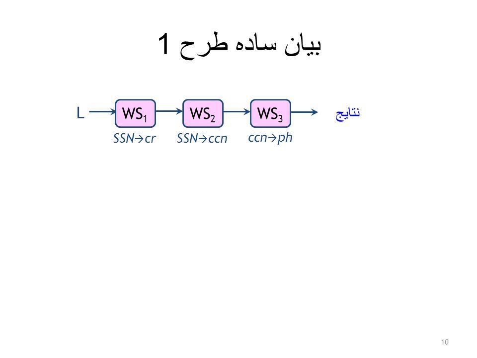 بيان ساده طرح 1 10 L نتايج WS 1 WS 3 WS 2 SSN  crSSN  ccn ccn  ph