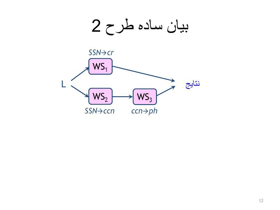 بيان ساده طرح 2 12 L نتايج WS 1 WS 2 WS 3 SSN  cr SSN  ccnccn  ph