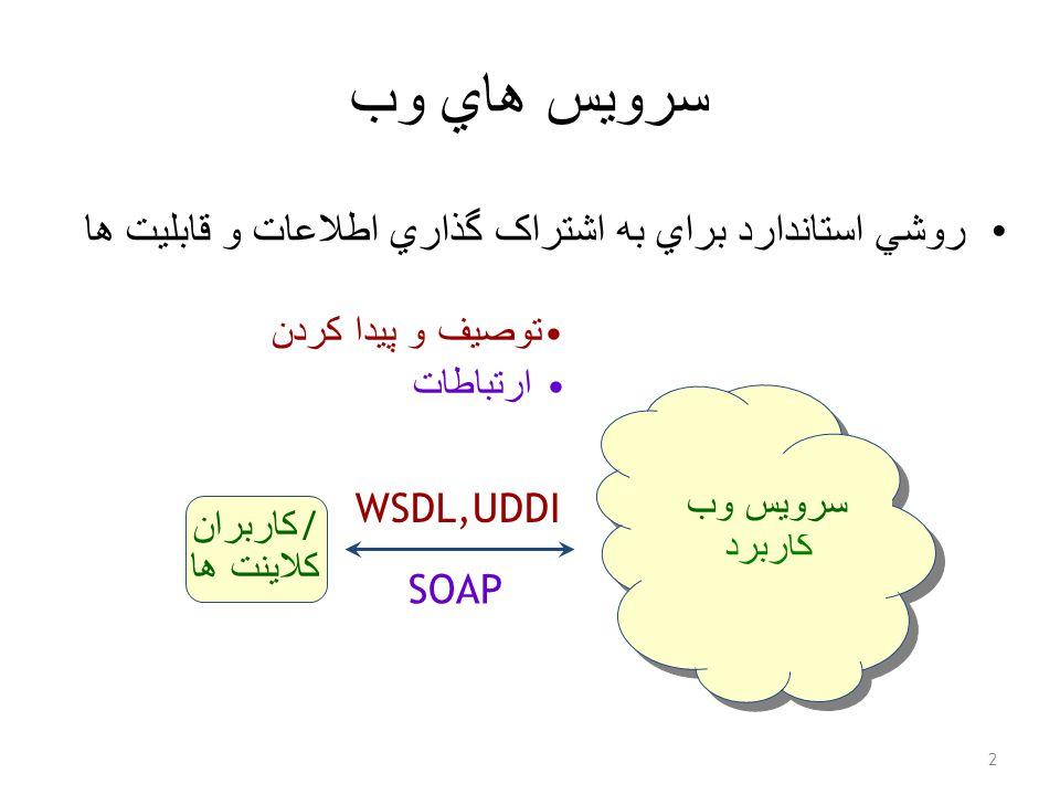 سرويس هاي وب روشي استاندارد براي به اشتراک گذاري اطلاعات و قابليت ها 2 Data, کاربرد توصيف و پيدا کردن WSDL,UDDI کاربران / کلاينت ها SOAP ارتباطات سرويس وب