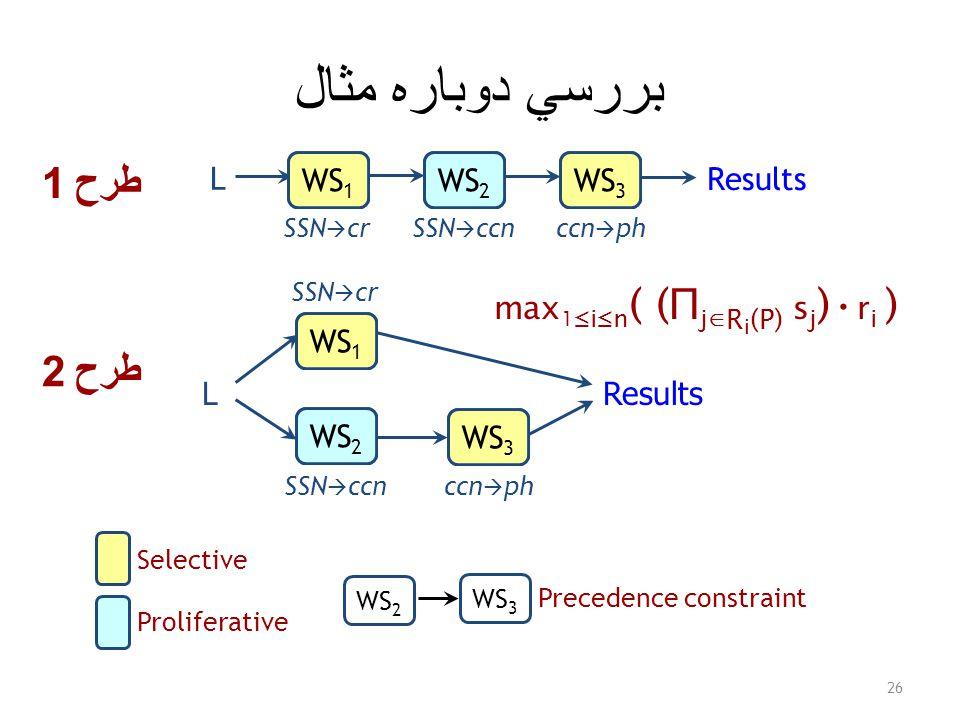 بررسي دوباره مثال 26 LResults WS 1 WS 2 WS 3 L Results WS 1 WS 3 WS 2 طرح 2 طرح 1 SSN  cr SSN  ccn ccn  ph WS 2 WS 1 WS 3 WS 1 WS 2 WS 3 Selective Proliferative WS 2 WS 3 Precedence constraint max 1 ≤i≤n ( ( Π j ∈ R i (P) s j ) r i )