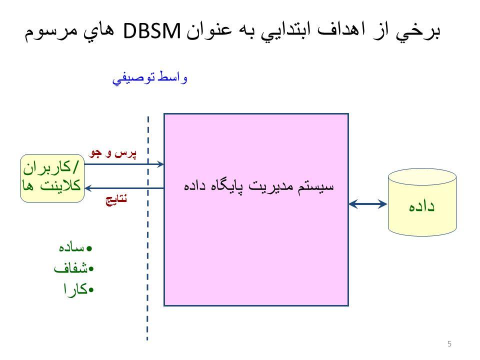 برخي از اهداف ابتدايي به عنوان DBSM هاي مرسوم 5 داده سيستم مديريت پايگاه داده پرس و جو نتايج کاربران / کلاينت ها واسط توصيفي ساده شفاف کارا