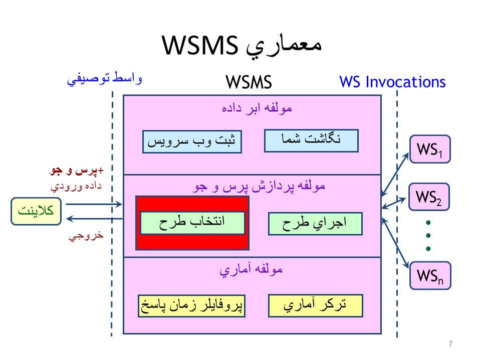 معماري WSMS 7 کلاينت WS 1 WS 2 WS n پرس و جو + داده ورودي خروجي واسط توصيفي WS Invocations مولفه ابر داده ثبت وب سرويس نگاشت شما مولفه پردازش پرس و جو اجراي طرح پروفايلر زمان پاسخ ترکر آماري مولفه آماري WSMS انتخاب طرح