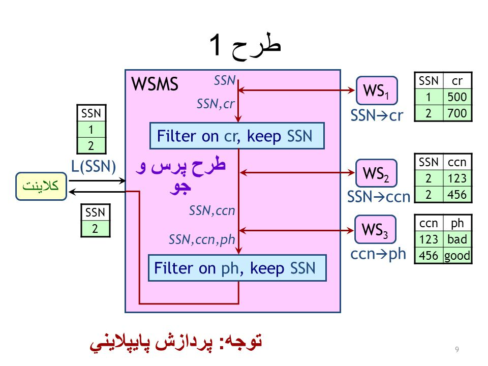طرح 1 9 کلاينت WS 1 WS 2 WS 3 WSMS L(SSN) SSN  cr SSN  ccn ccn  ph Filter on cr, keep SSN SSN SSN,cr SSN,ccn SSN,ccn,ph Filter on ph, keep SSN توجه : پردازش پايپلايني SSNcr 1500 2700 SSNccn 2123 2456 ccnph 123bad 456good SSN 1 2 2 طرح پرس و جو