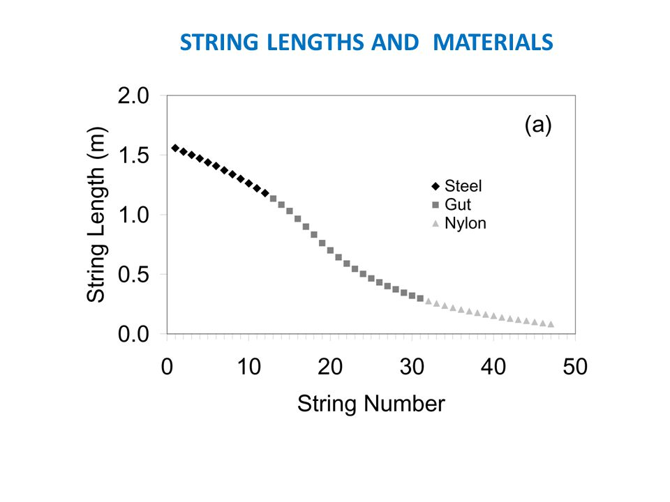 STRING LENGTHS AND MATERIALS