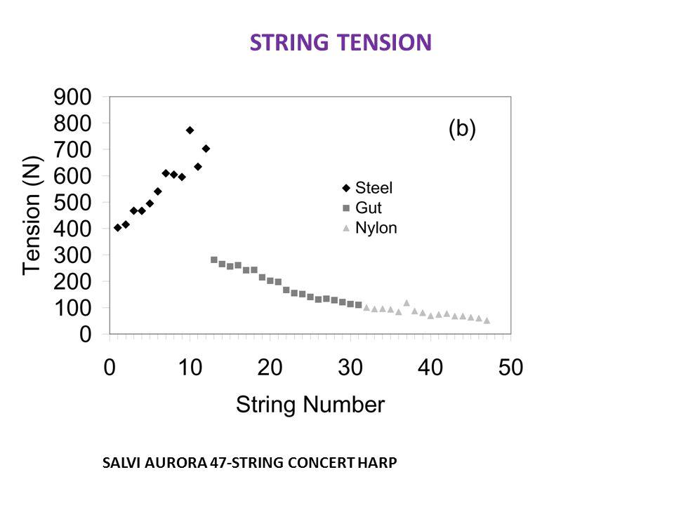 STRING TENSION SALVI AURORA 47-STRING CONCERT HARP