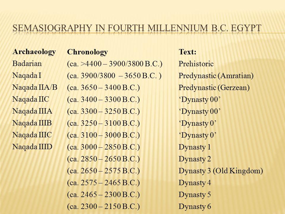 Archaeology Badarian Naqada I Naqada IIA/B Naqada IIC Naqada IIIA Naqada IIIB Naqada IIIC Naqada IIID Chronology (ca.