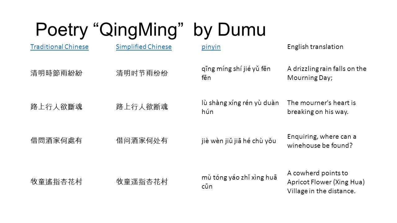 Poetry QingMing by Dumu Traditional ChineseSimplified ChinesepinyinEnglish translation 清明時節雨紛紛清明时节雨纷纷 qīng míng shí jié yǔ fēn fēn A drizzling rain falls on the Mourning Day; 路上行人欲斷魂路上行人欲断魂 lù shàng xíng rén yù duàn hún The mourner s heart is breaking on his way.