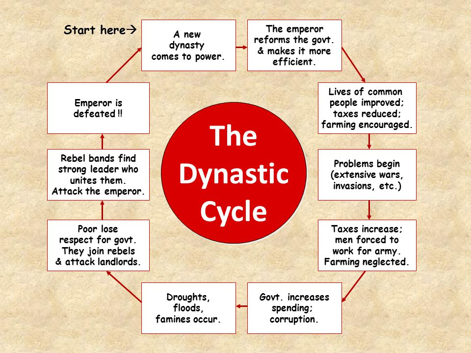 The Dynastic Cycle A new dynasty comes to power. Lives of common people improved; taxes reduced; farming encouraged. Problems begin (extensive wars, i