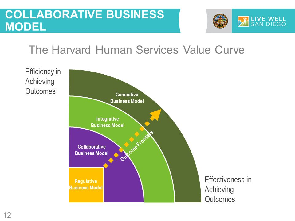 COLLABORATIVE BUSINESS MODEL The Harvard Human Services Value Curve Efficiency in Achieving Outcomes Effectiveness in Achieving Outcomes Regulative Business Model Generative Business Model Integrative Business Model Collaborative Business Model Outcome Frontiers 12