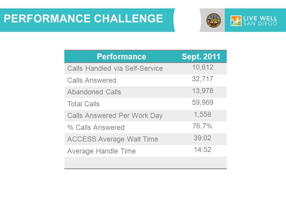 PERFORMANCE CHALLENGE PerformanceSept.