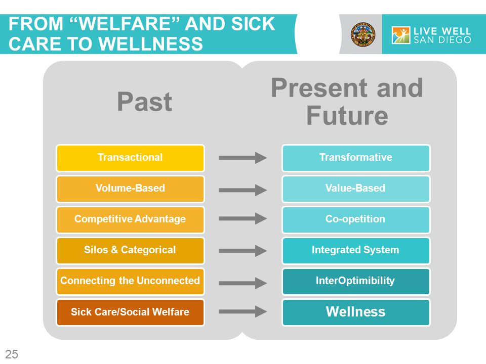 FROM WELFARE AND SICK CARE TO WELLNESS Past TransactionalVolume-BasedCompetitive AdvantageSilos & CategoricalConnecting the UnconnectedSick Care/Social Welfare Present and Future TransformativeValue-BasedCo-opetitionIntegrated SystemInterOptimibility Wellness 25