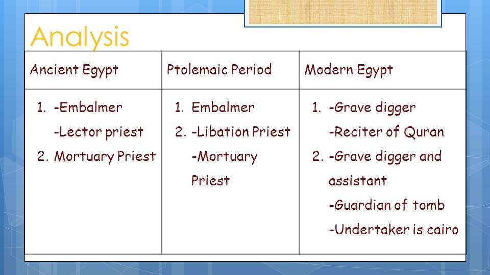 Analysis Ancient EgyptPtolemaic PeriodModern Egypt 1.-Embalmer -Lector priest 2.Mortuary Priest 1.Embalmer 2.-Libation Priest -Mortuary Priest 1.-Grav