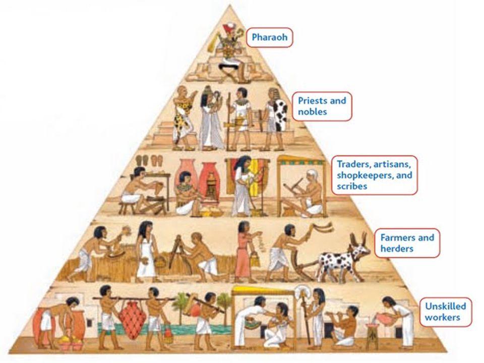 Key word or idea Pharaoh ________ economy Notes- abbreviated (main idea) Menes-first pharaoh – unified Upper & Lower Egypt 31 B.C.