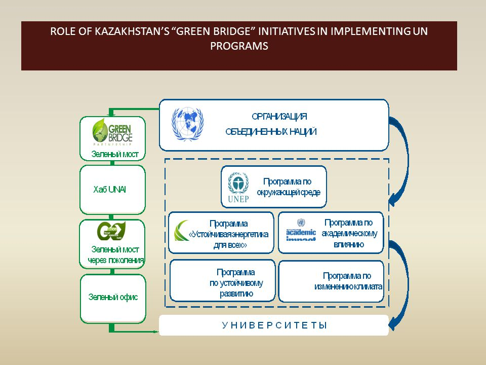 "ROLE OF KAZAKHSTAN'S ""GREEN BRIDGE"" INITIATIVES IN IMPLEMENTING UN PROGRAMS"