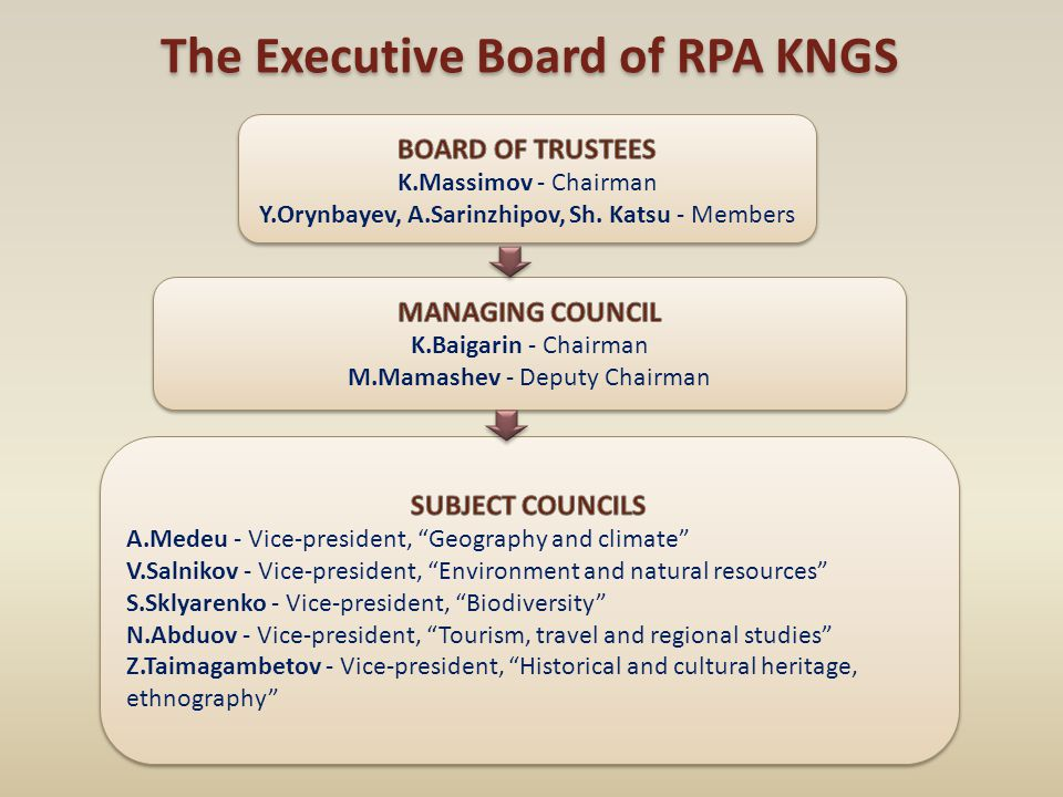 The Executive Board of RPA KNGS