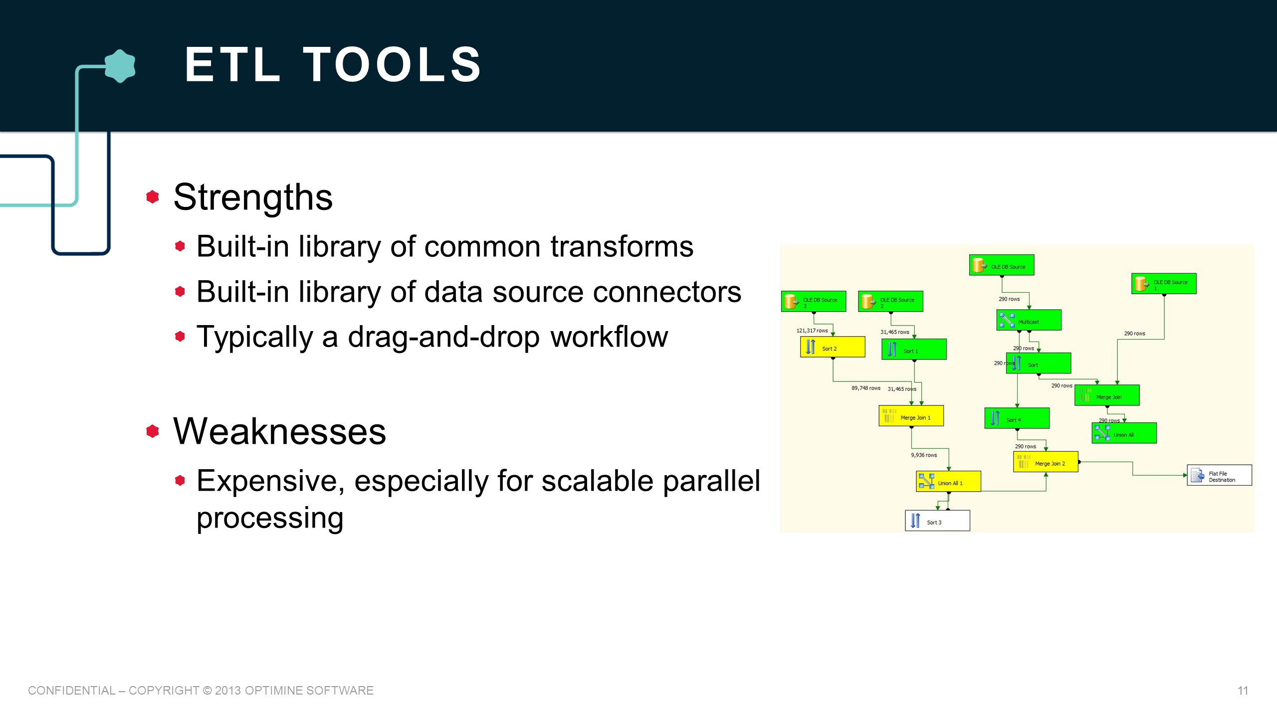 ETL TOOLS Strengths Built-in library of common transforms Built-in library of data source connectors Typically a drag-and-drop workflow Weaknesses Expensive, especially for scalable parallel processing 11CONFIDENTIAL – COPYRIGHT © 2013 OPTIMINE SOFTWARE