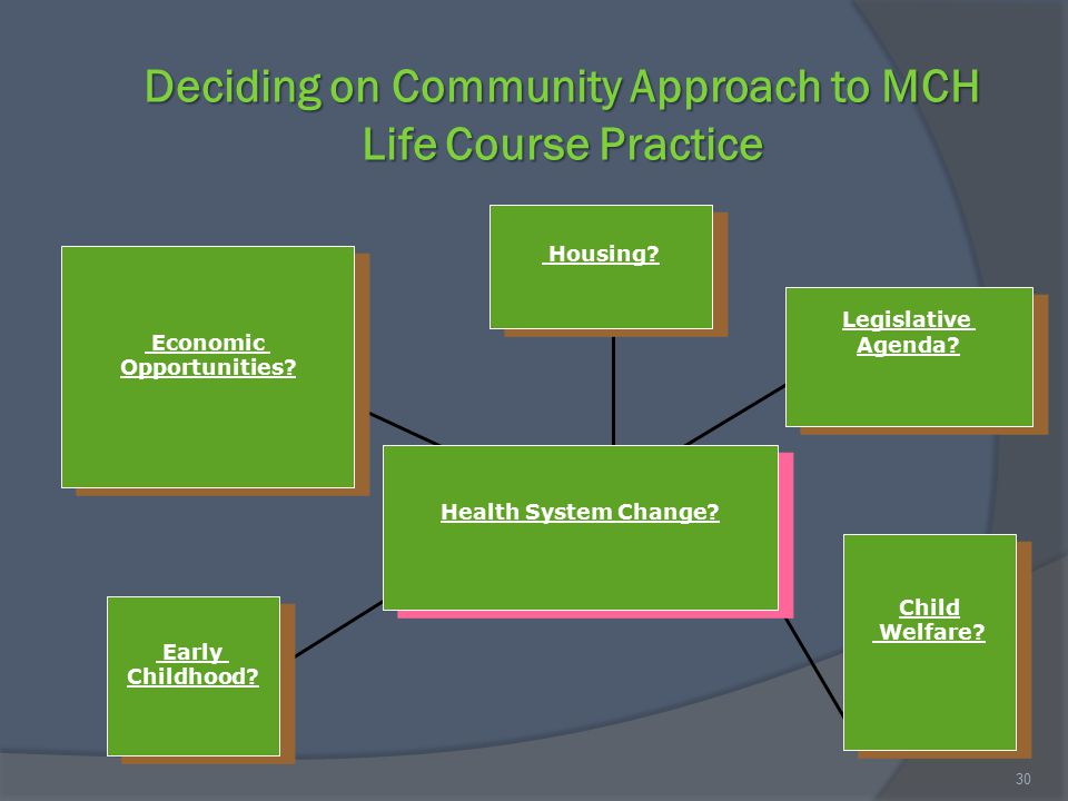 Deciding on Community Approach to MCH Life Course Practice Economic Opportunities? Economic Opportunities? Early Childhood? Early Childhood? Child Wel