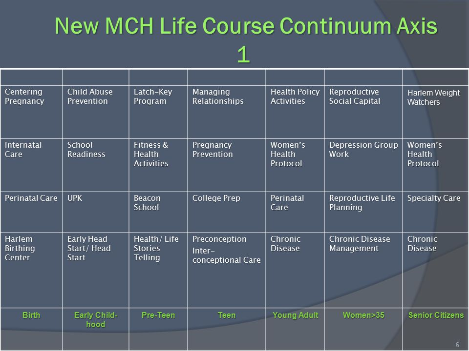 New MCH Life Course Continuum Axis 1 New MCH Life Course Continuum Axis 1 6 Centering Pregnancy Child Abuse Prevention Latch-Key Program Managing Relationships Health Policy Activities Reproductive Social Capital Harlem Weight Watchers Internatal Care School Readiness Fitness & Health Activities Pregnancy Prevention Women's Health Protocol Depression Group Work Women's Health Protocol Perinatal Care UPK Beacon School College Prep Perinatal Care Reproductive Life Planning Specialty Care Harlem Birthing Center Early Head Start/ Head Start Health/ Life Stories Telling Preconception Inter- conceptional Care Chronic Disease Chronic Disease Management Chronic Disease Birth Early Child- hood Pre-TeenTeen Young Adult Women>35 Senior Citizens