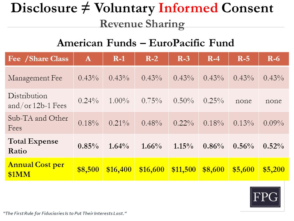 """The First Rule for Fiduciaries Is to Put Their Interests Last."" Disclosure ≠ Voluntary Informed Consent Revenue Sharing Fee /Share ClassAR-1R-2R-3R-4"