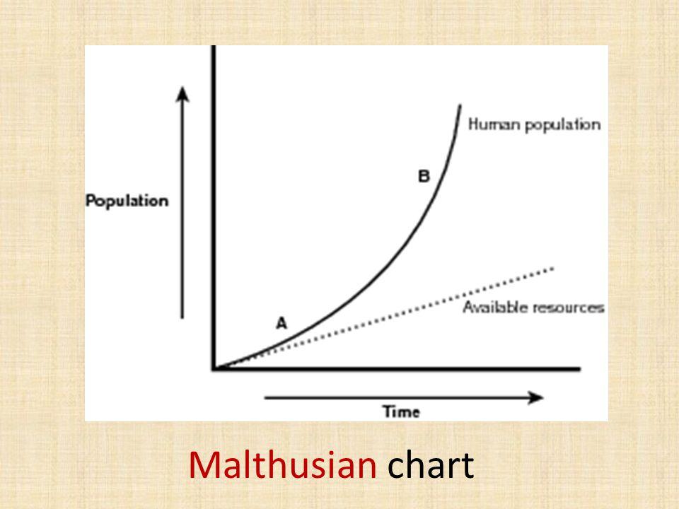 Malthusian chart