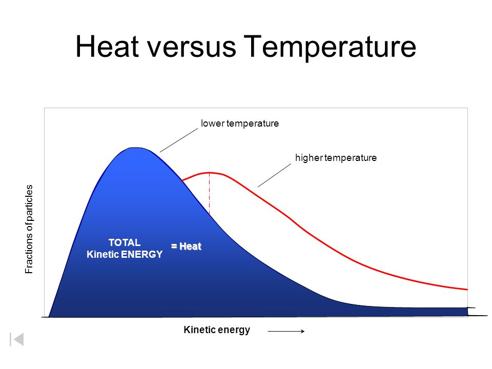 Temperature Scales Fahrenheit 212 o F 180 o F 32 o F Celcius 100 o C 0 o C Kelvin 373 K 100 K 273 K Boiling point of water Freezing point of water 1 k