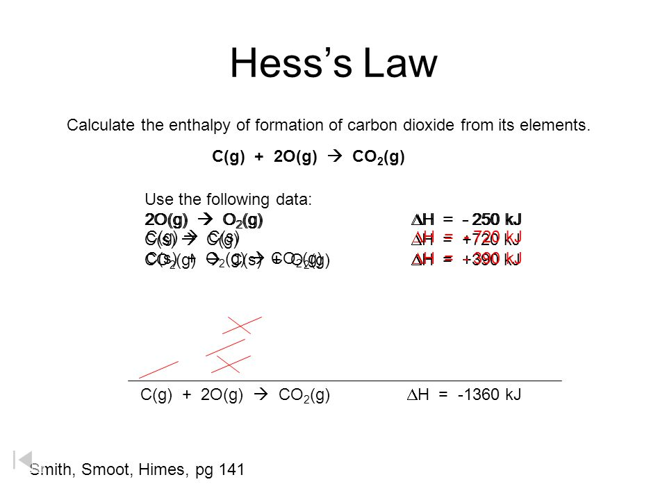Enthalpy Diagram H 2 O(g) H 2 O(l) H 2 (g) + ½ O 2 (g) -44 kJ Exothermic +44 kJ Endothermic  H = +242 kJ Endothermic  242 kJ Exothermic  286 kJ Endothermic  H = -286 kJ Exothermic Energy H 2 (g) + 1/2O 2 (g)  H 2 O(g) + 242 kJ  H = -242 kJ Kotz, Purcell, Chemistry & Chemical Reactivity 1991, page 211