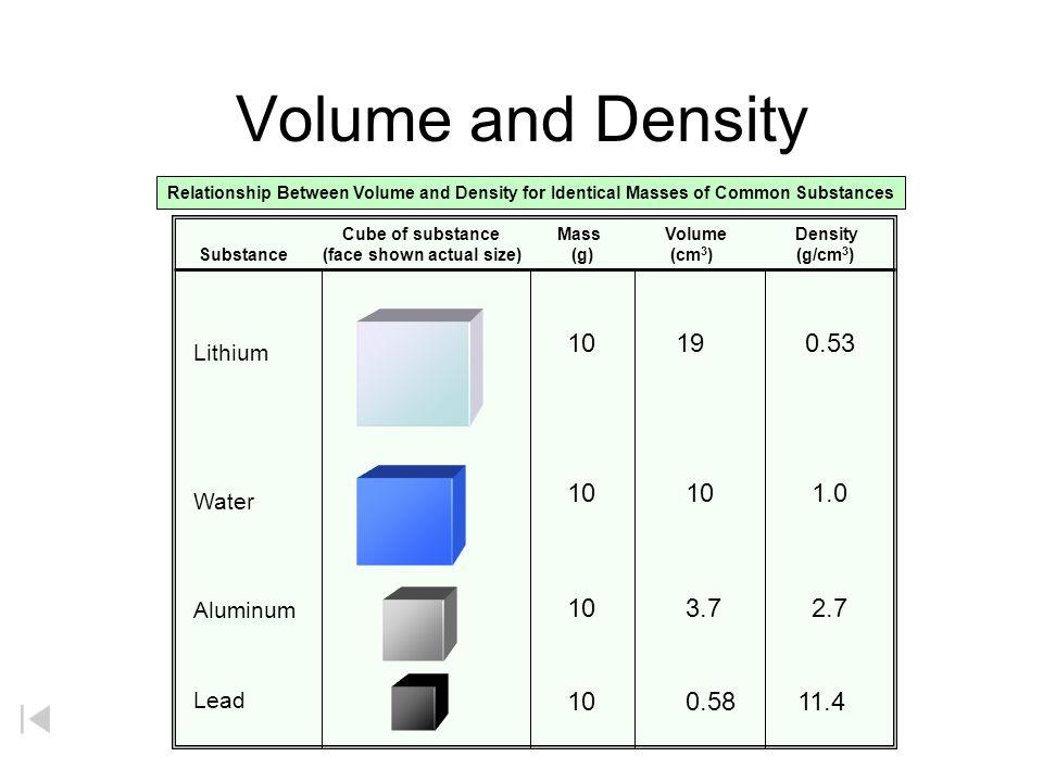 Properties of Matter http://antoine.frostburg.edu/chem/senese/101/matter/slides/sld001.htm Pyrex Pyrex Extensive Properties Intensive Properties volume: mass: density: temperature: 100 mL 99.9347 g 0.999 g/mL 20 o C 15 mL 14.9902 g 0.999 g/mL 20 o C