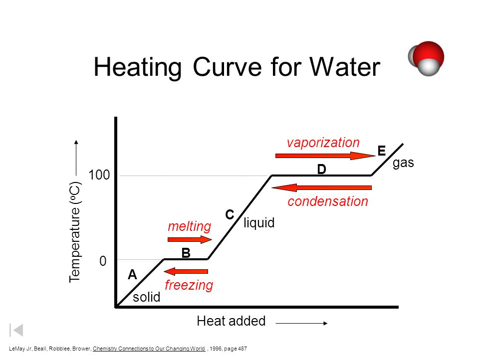 solid liquid gas Heat added Temperature ( o C) A B C D E Heating Curve for Water 0 100 LeMay Jr, Beall, Robblee, Brower, Chemistry Connections to Our