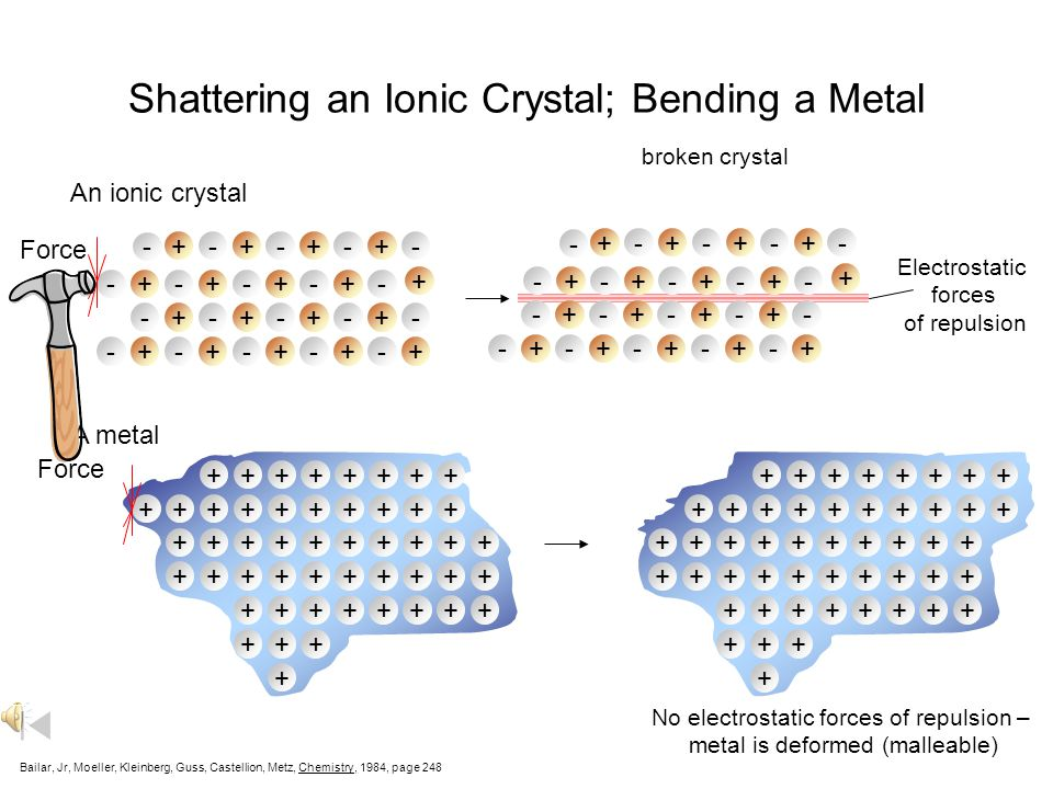Shattering an Ionic Crystal; Bending a Metal Bailar, Jr, Moeller, Kleinberg, Guss, Castellion, Metz, Chemistry, 1984, page 248 ++ ++ +++ +++ + ++ + + + + ++ +++ +++ + ++ + + ++++++++ ++ + + +++++++ + ++ ++ +++ +++ + ++ + + + + ++ +++ +++ + ++ + + ++++++++ ++ + + +++++++ + +- +-- -+ + --+ -++- +- - + +-+----++ - + +-+--++- +- +-- -+ + --+ -++- +- - + +-+----++ - + +-+--++- An ionic crystal A metal No electrostatic forces of repulsion – metal is deformed (malleable) Electrostatic forces of repulsion Force broken crystal