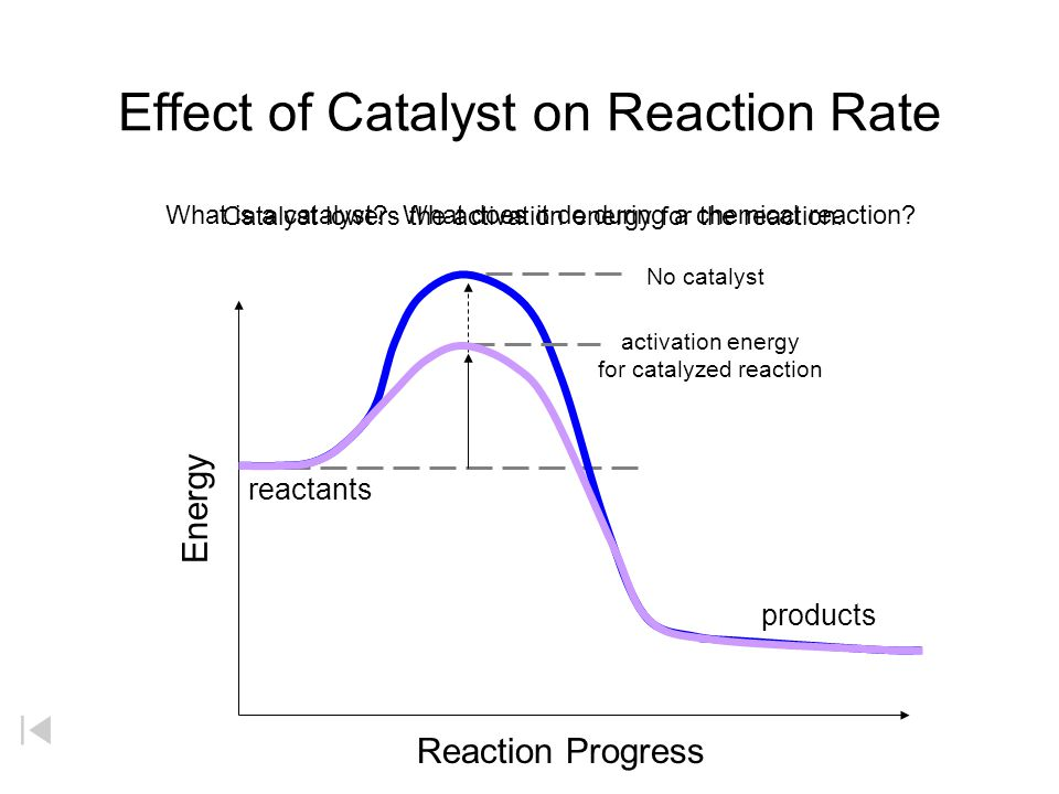 Endothermic Reaction Energy + Reactants  Products +  H Endothermic Reaction progress Energy Reactants Products Activation Energy