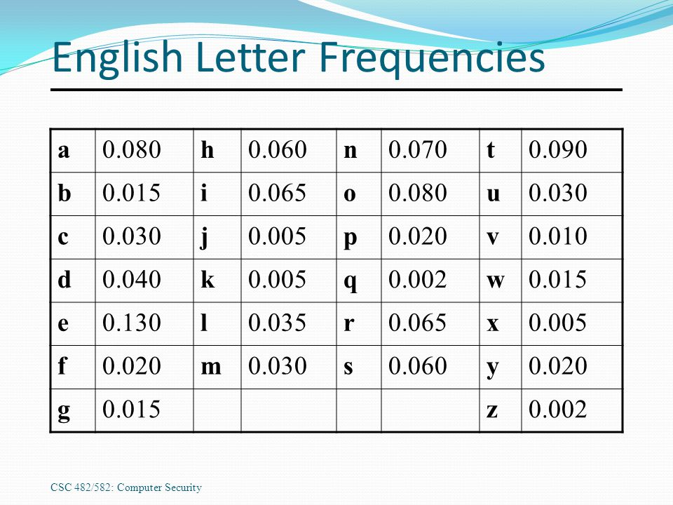 CSC 482/582: Computer Security English Letter Frequencies a0.080h0.060n0.070t0.090 b0.015i0.065o0.080u0.030 c j0.005p0.020v0.010 d0.040k0.005q0.002w0.