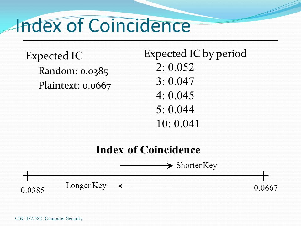 CSC 482/582: Computer Security Index of Coincidence Expected IC Random: 0.0385 Plaintext: 0.0667 0.0385 Expected IC by period 2: 0.052 3: 0.047 4: 0.0