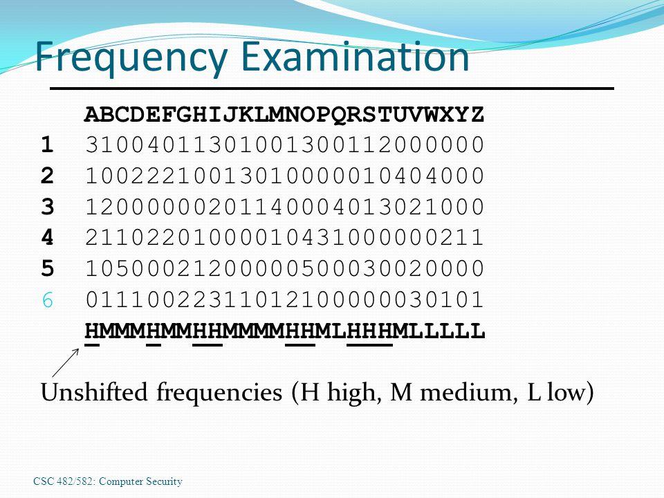 CSC 482/582: Computer Security Frequency Examination ABCDEFGHIJKLMNOPQRSTUVWXYZ 131004011301001300112000000 210022210013010000010404000 312000000201140004013021000 421102201000010431000000211 510500021200000500030020000 6 01110022311012100000030101 HMMMHMMHHMMMMHHMLHHHMLLLLL Unshifted frequencies (H high, M medium, L low)