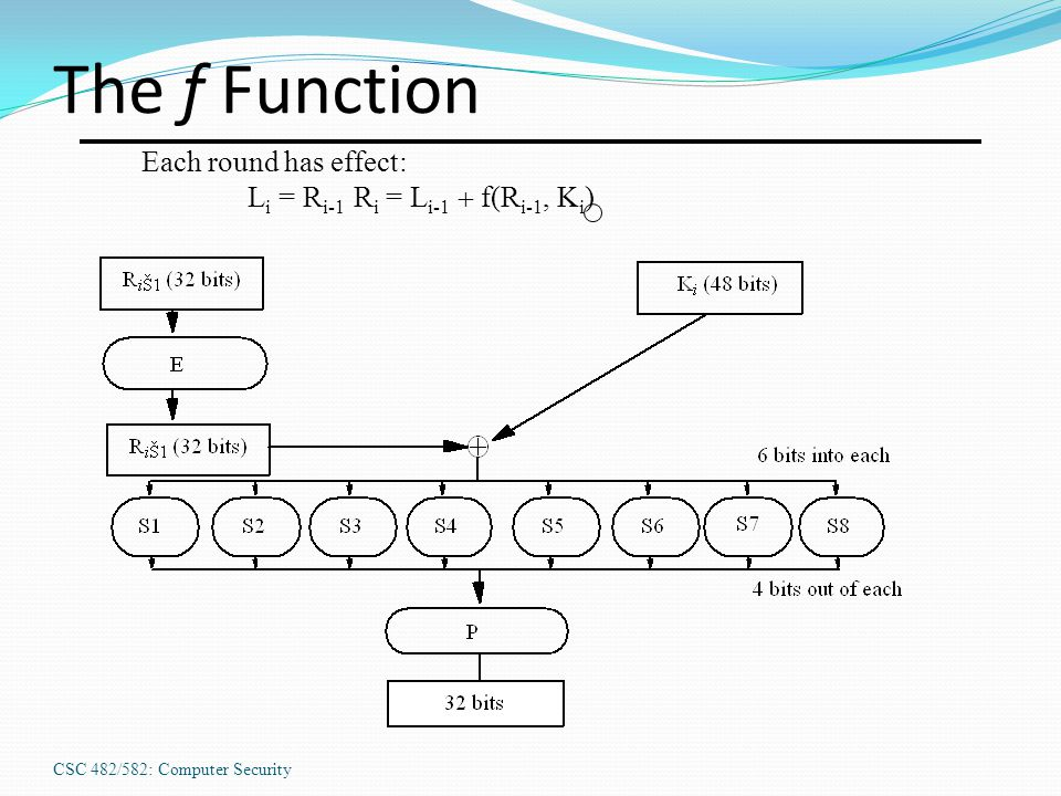 CSC 482/582: Computer Security The f Function Each round has effect: L i = R i-1 R i = L i-1  f(R i-1, K i )